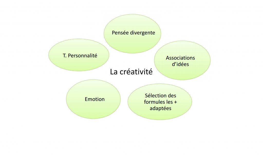 Bipolarité et créativité - Nina Gaubert.